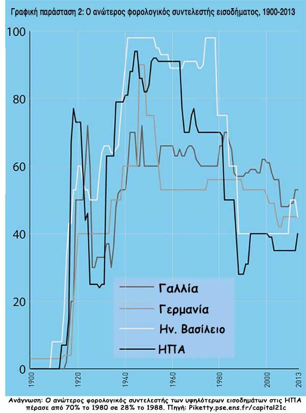 Ο ανώτερος φορολογικός συντελεστής εισοδήματος, 1900-2013